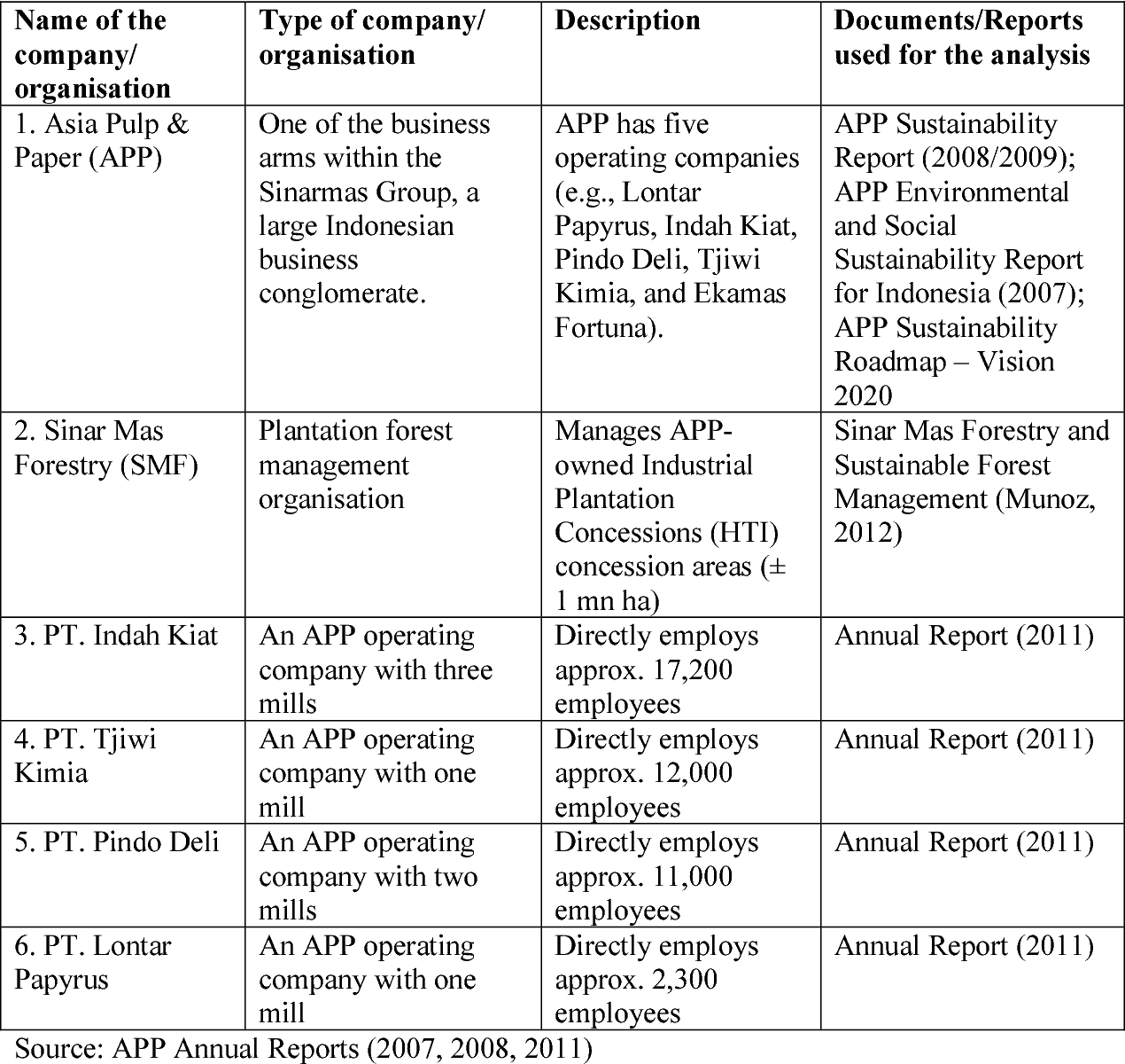 Table 1 from Corporate Environmental Responsibility (CER) in the