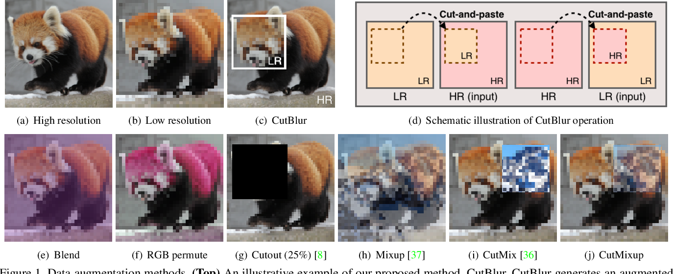 Figure 1 for Rethinking Data Augmentation for Image Super-resolution: A Comprehensive Analysis and a New Strategy