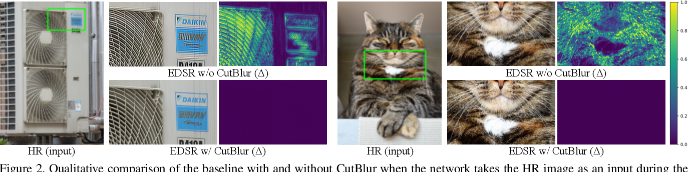 Figure 3 for Rethinking Data Augmentation for Image Super-resolution: A Comprehensive Analysis and a New Strategy