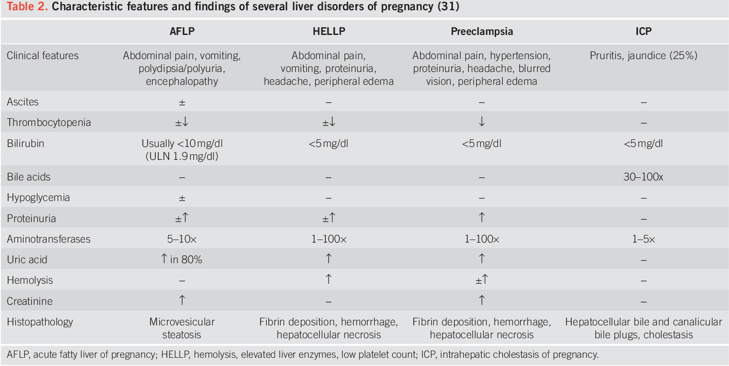 Acute Fatty Liver Disease of Pregnancy: Updates in Pathogenesis