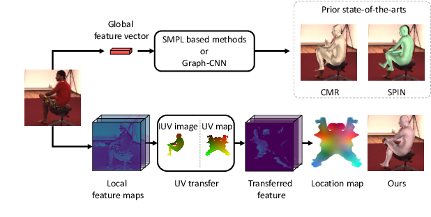 Figure 1 for 3D Human Mesh Regression with Dense Correspondence