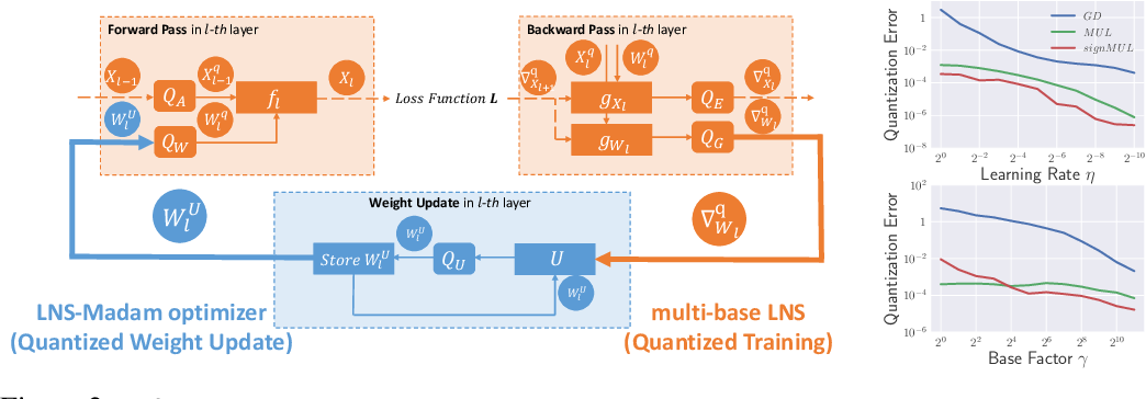 Figure 2 for Low-Precision Training in Logarithmic Number System using Multiplicative Weight Update