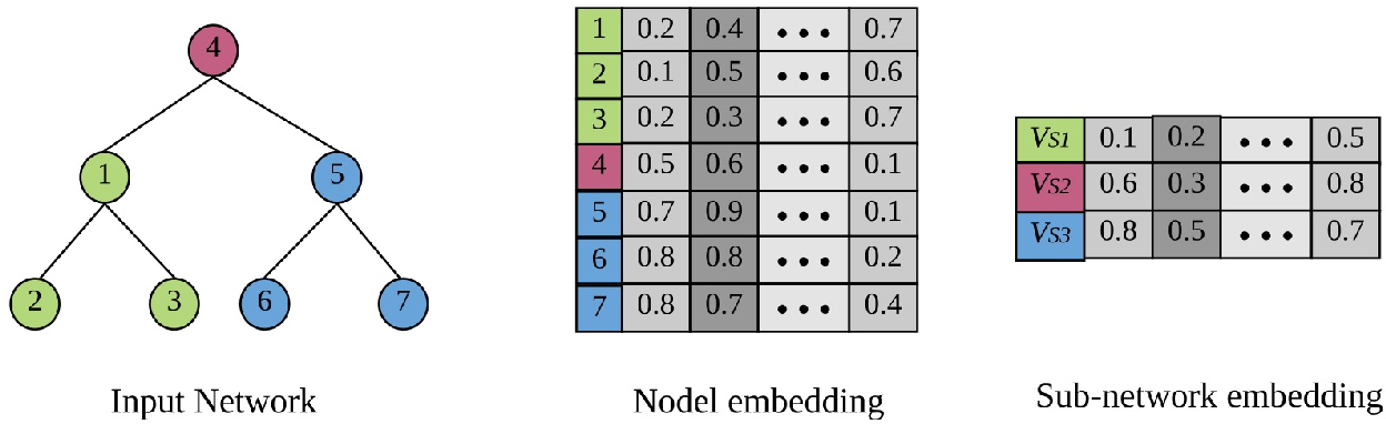 Figure 1 for Deep Representation Learning for Social Network Analysis