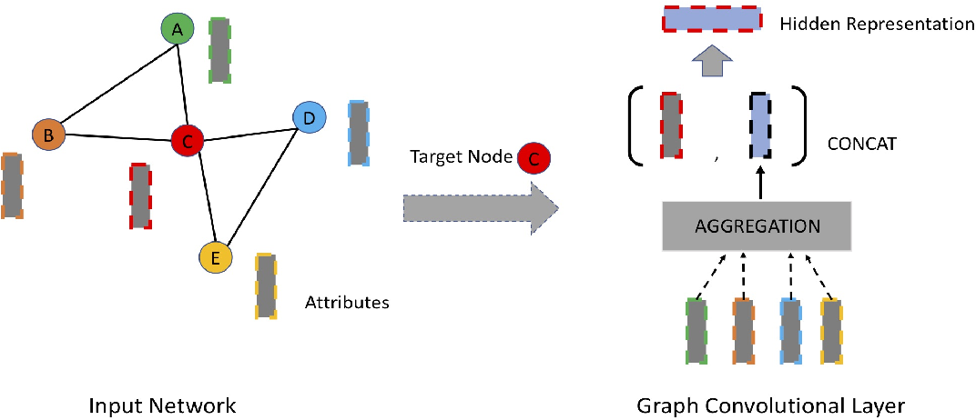 Figure 4 for Deep Representation Learning for Social Network Analysis