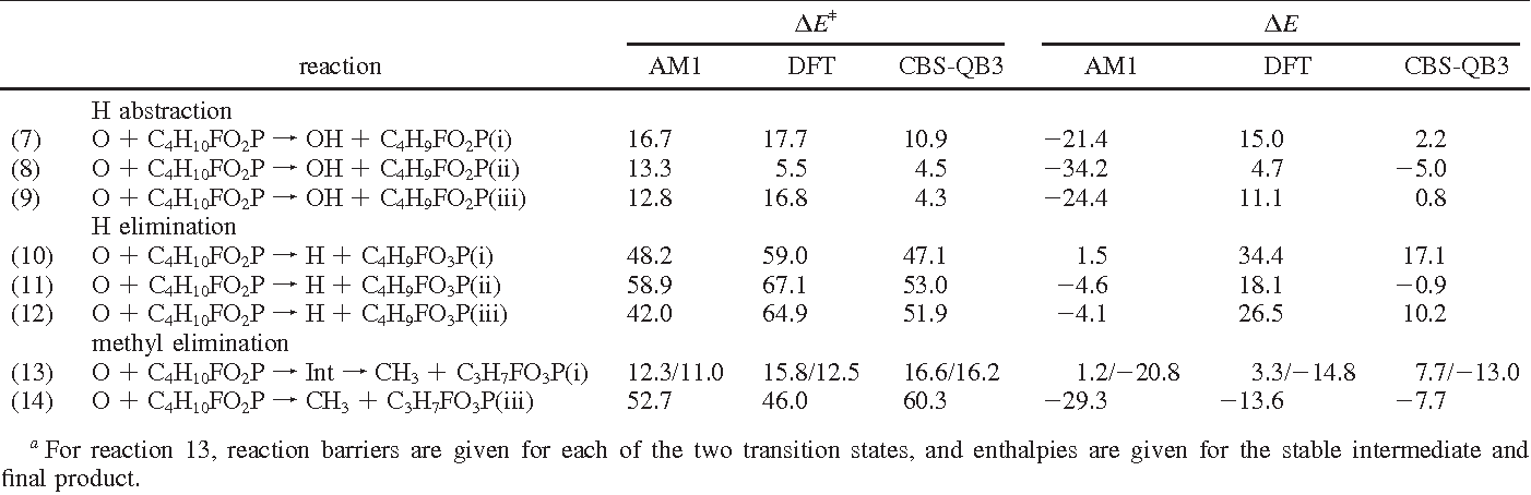 Table From Energetics And Dynamics Of The Reactions Of OP With - Sarin table