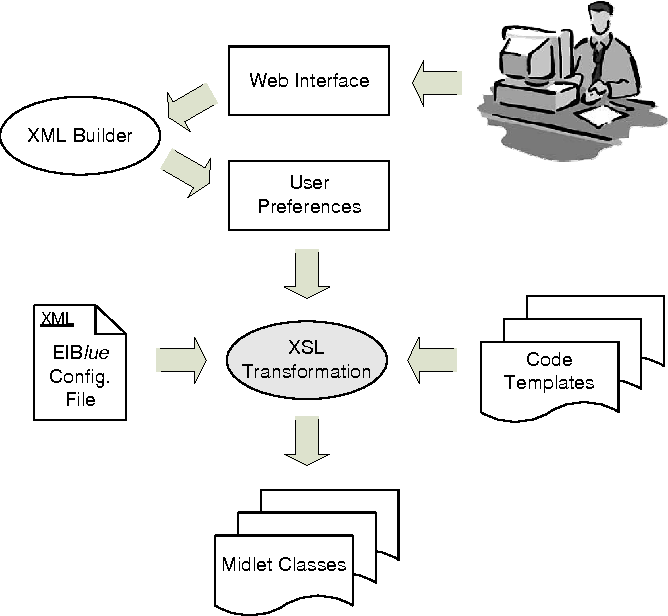 Figure 1 from EIB lue – A Self-Contained System for EIB