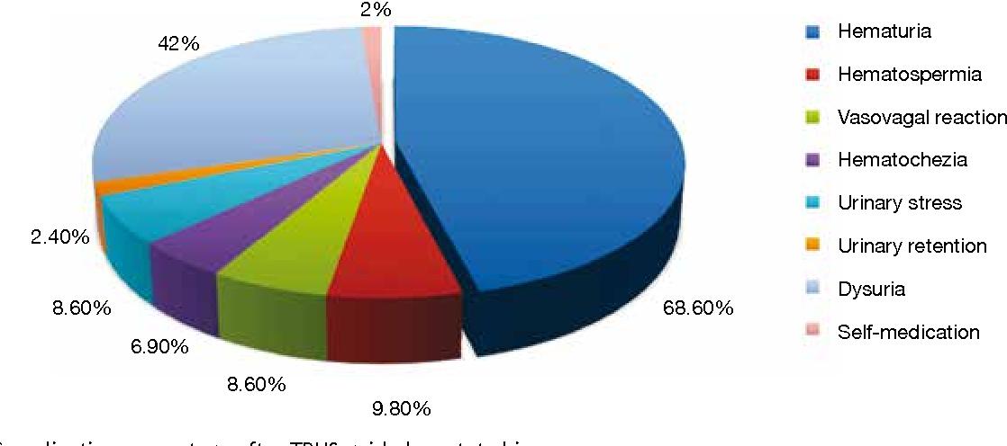 prostata biopsia transrectal