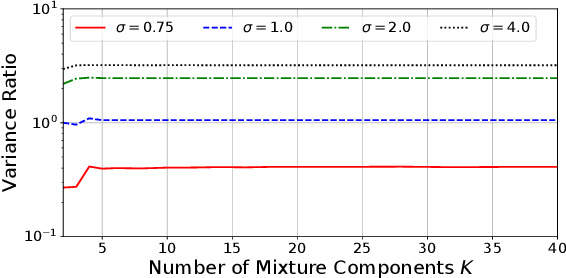Figure 1 for Pathwise Derivatives for Multivariate Distributions