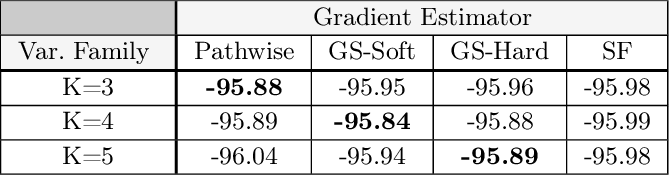 Figure 4 for Pathwise Derivatives for Multivariate Distributions
