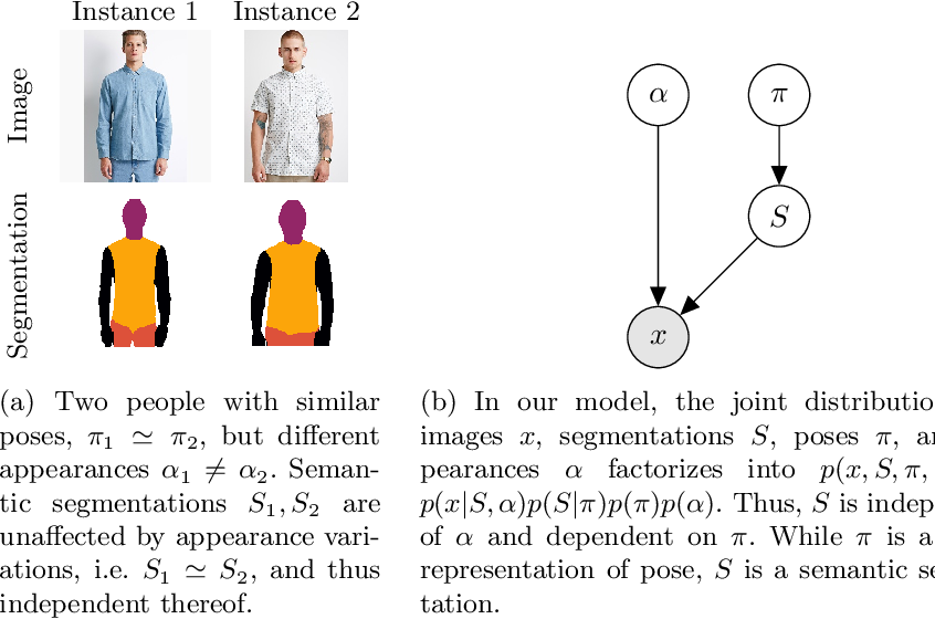 Figure 1 for Unsupervised Part Discovery by Unsupervised Disentanglement