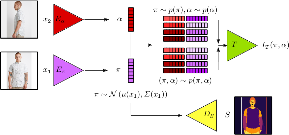 Figure 3 for Unsupervised Part Discovery by Unsupervised Disentanglement