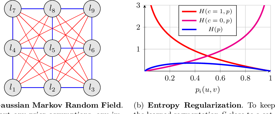Figure 4 for Unsupervised Part Discovery by Unsupervised Disentanglement