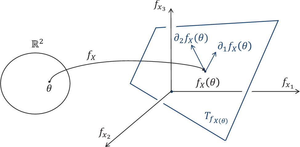 Figure 1 for Every Local Minimum is a Global Minimum of an Induced Model