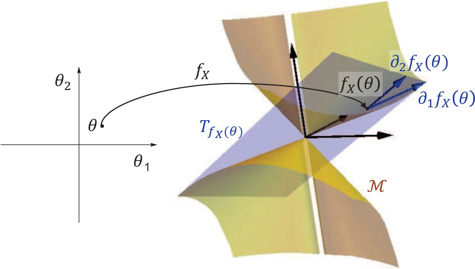 Figure 2 for Every Local Minimum is a Global Minimum of an Induced Model