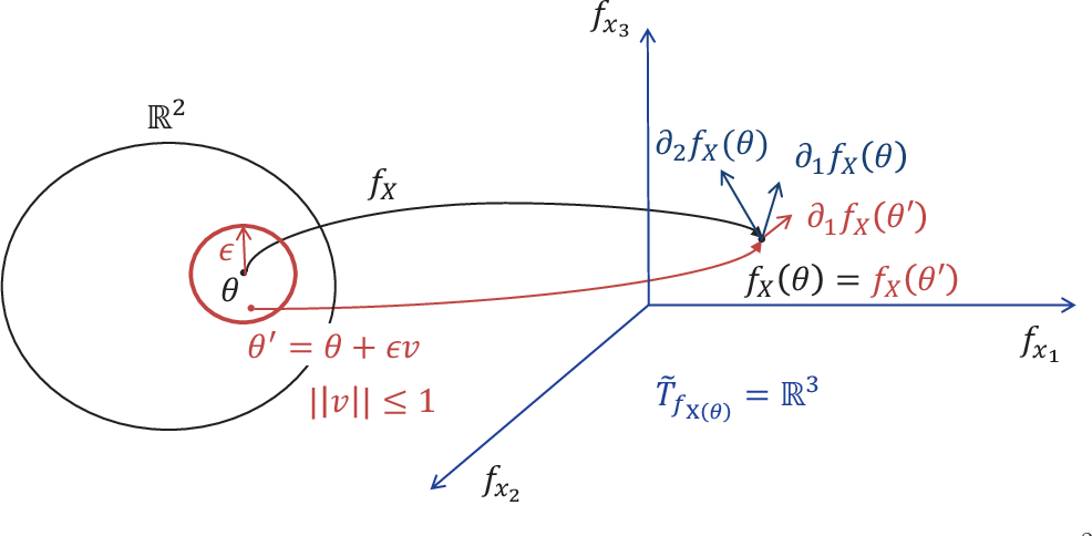 Figure 3 for Every Local Minimum is a Global Minimum of an Induced Model