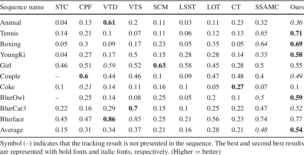 Table 5 The average overlap rates (VOR) of 10 tested tracking methods