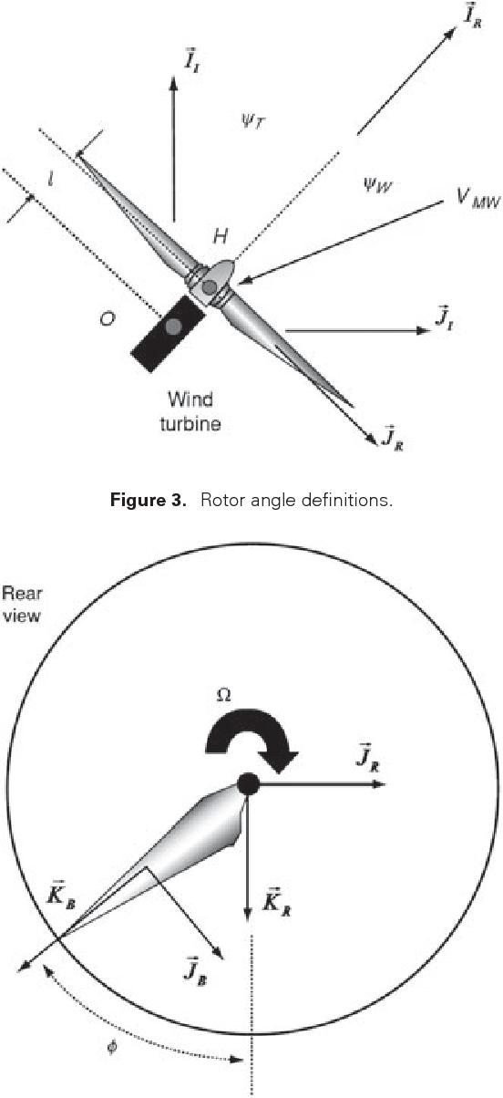 dc motor wind generator
