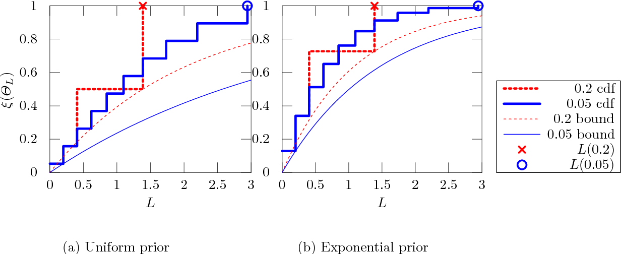 Figure 1 for Bayesian Differential Privacy through Posterior Sampling