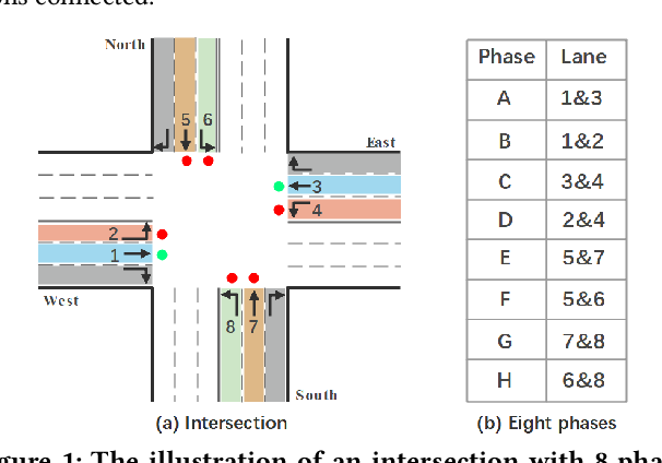 Figure 1 for DynSTGAT: Dynamic Spatial-Temporal Graph Attention Network for Traffic Signal Control