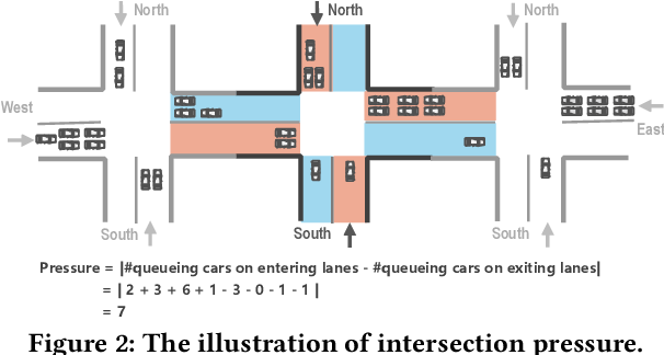 Figure 3 for DynSTGAT: Dynamic Spatial-Temporal Graph Attention Network for Traffic Signal Control