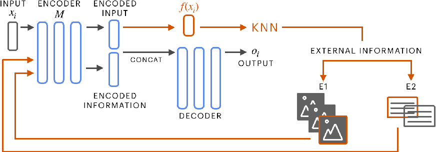 Figure 1 for Augmenting Transformers with KNN-Based Composite Memory for Dialogue