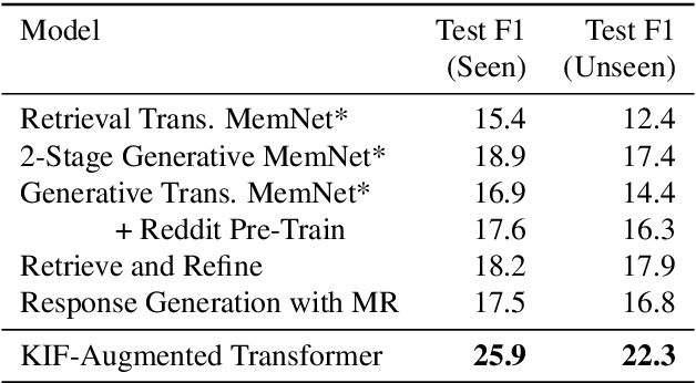 Figure 2 for Augmenting Transformers with KNN-Based Composite Memory for Dialogue