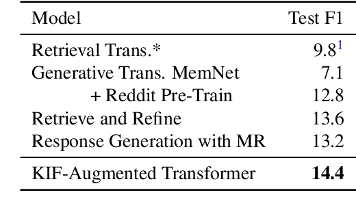 Figure 3 for Augmenting Transformers with KNN-Based Composite Memory for Dialogue