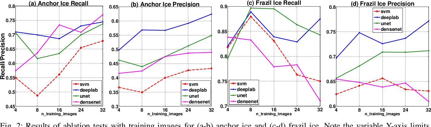 Figure 2 for River Ice Segmentation with Deep Learning
