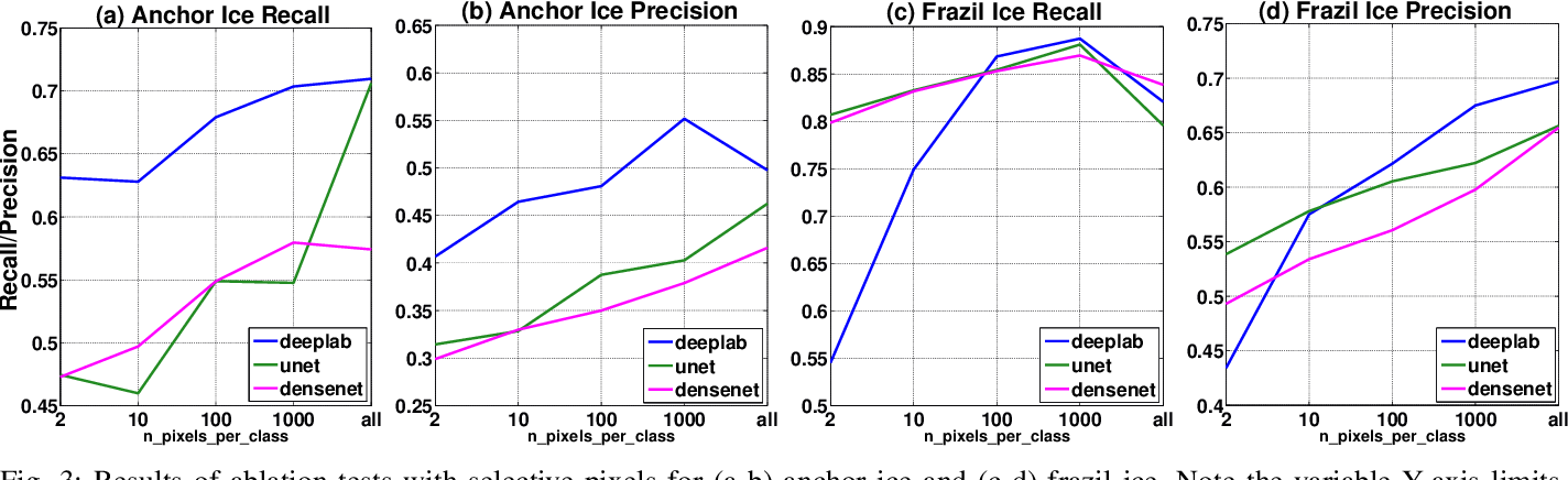 Figure 3 for River Ice Segmentation with Deep Learning