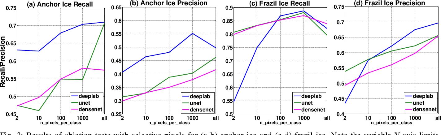 PDF] River Ice Segmentation with Deep Learning - Semantic
