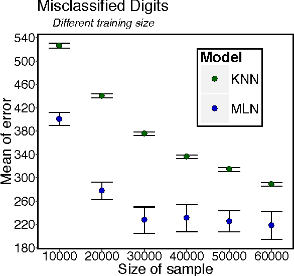 Figure 1 for A Statistical Approach to Increase Classification Accuracy in Supervised Learning Algorithms