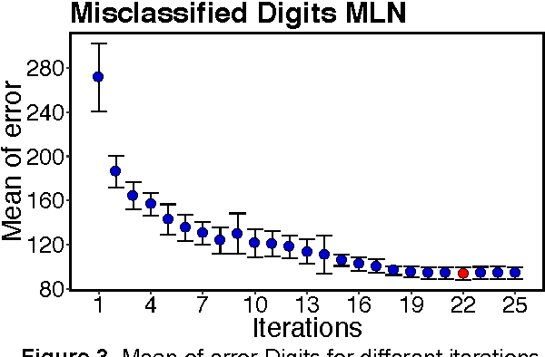 Figure 3 for A Statistical Approach to Increase Classification Accuracy in Supervised Learning Algorithms