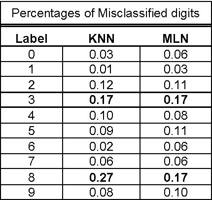 Figure 2 for A Statistical Approach to Increase Classification Accuracy in Supervised Learning Algorithms