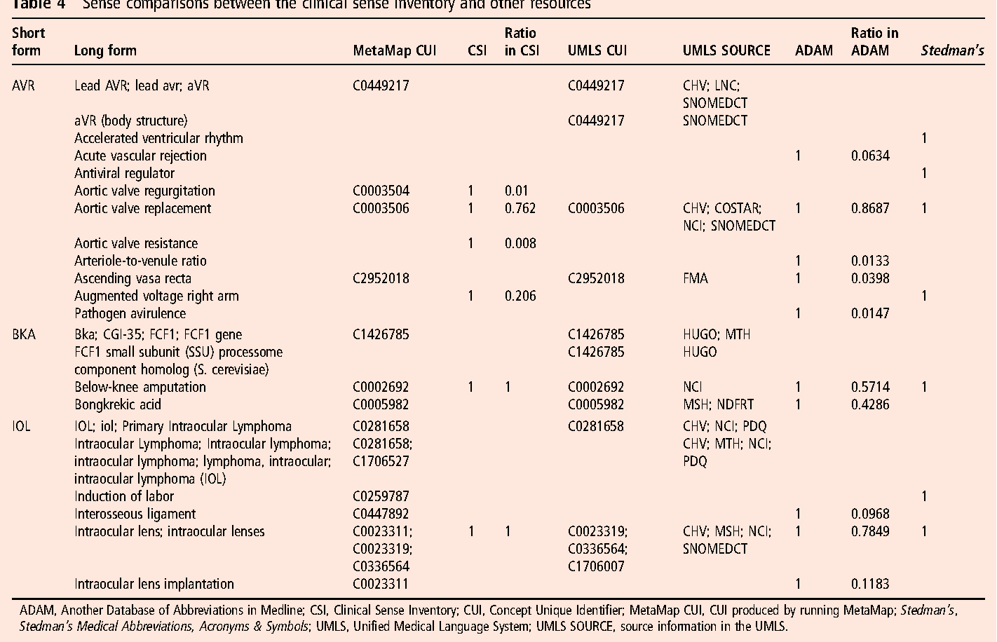A sense inventory for clinical abbreviations and acronyms created table 4 biocorpaavc Images