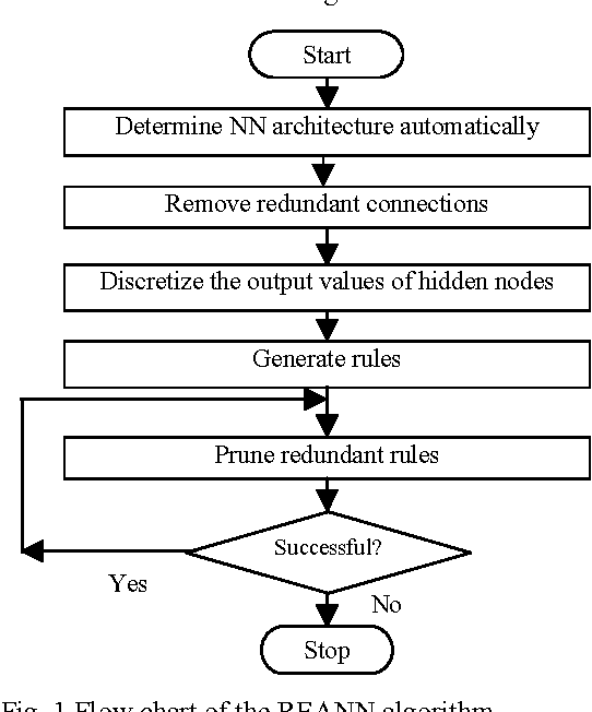 Figure 1 for Extracting Symbolic Rules for Medical Diagnosis Problem
