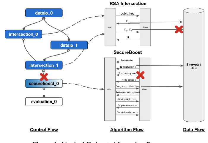Figure 1 for Aegis: A Trusted, Automatic and Accurate Verification Framework for Vertical Federated Learning