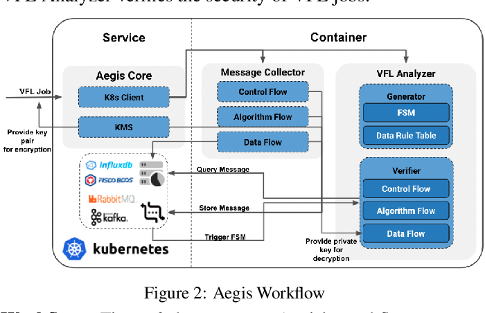 Figure 3 for Aegis: A Trusted, Automatic and Accurate Verification Framework for Vertical Federated Learning