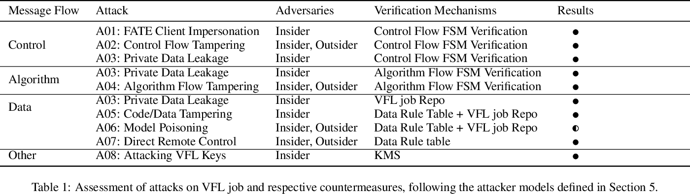 Figure 2 for Aegis: A Trusted, Automatic and Accurate Verification Framework for Vertical Federated Learning