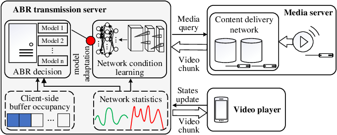 Figure 2 for ANT: Learning Accurate Network Throughput for Better Adaptive Video Streaming