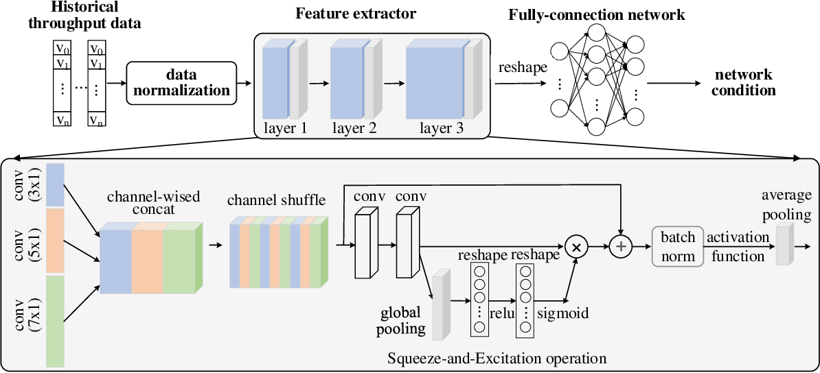 Figure 4 for ANT: Learning Accurate Network Throughput for Better Adaptive Video Streaming