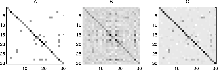 Figure 2 from Model Selection Through Sparse Maximum