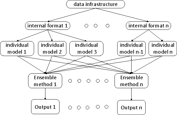 Figure 1 for Combination of Diverse Ranking Models for Personalized Expedia Hotel Searches