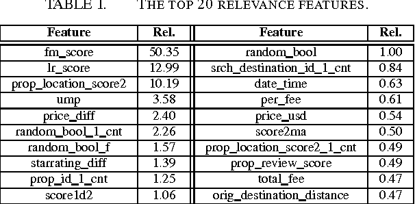 Figure 3 for Combination of Diverse Ranking Models for Personalized Expedia Hotel Searches