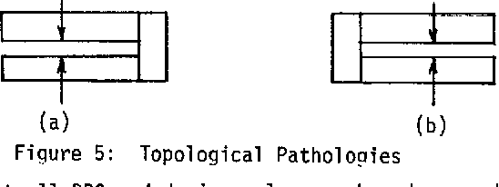 Figure 5: Topological Pathologies