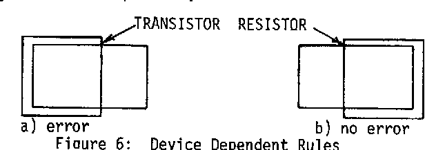 Figure 6: Device Dependent Rules