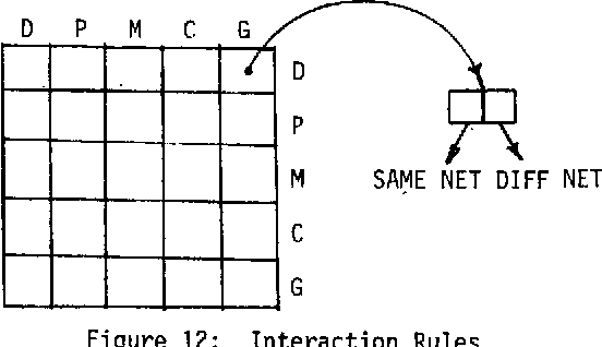 Figure 12: Interaction Rules
