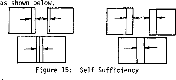 Figure 15,~ Self Sufficiency