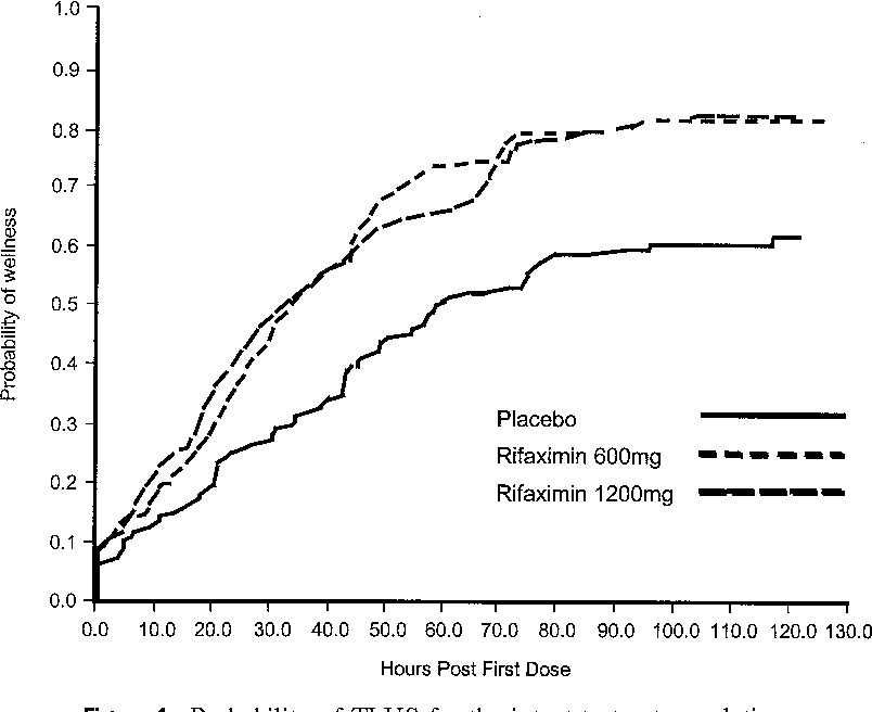 Therapy of travelers' diarrhea with rifaximin on various continents