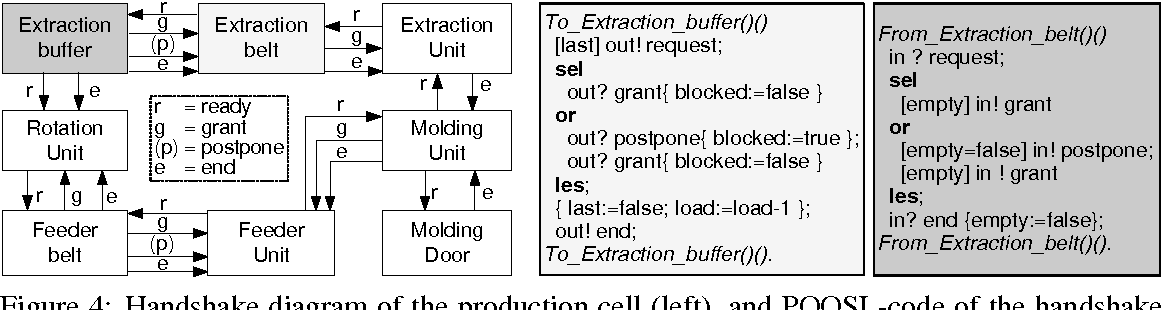 Figure 4 From Electronic Communications Of The Easst Volume 21