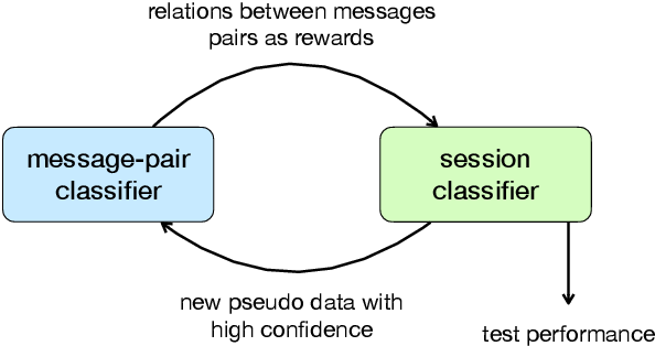 Figure 3 for Unsupervised Conversation Disentanglement through Co-Training